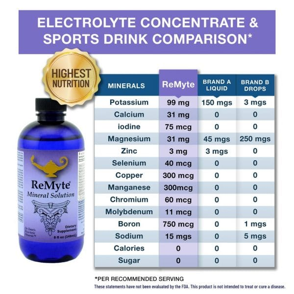 ReMyte - Electrolyte concentrate and sports drink comparison